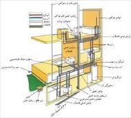 پاورپوینت استانداردهای نقشه کشی تاسیسات ساختمان